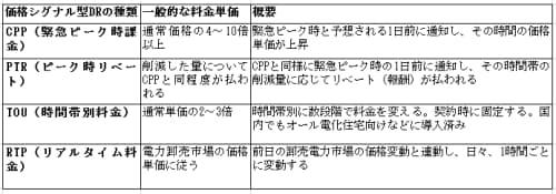 表1 価格シグナル型デマンドレスポンスの4タイプ(出典:日経BPクリーンテック研究所)