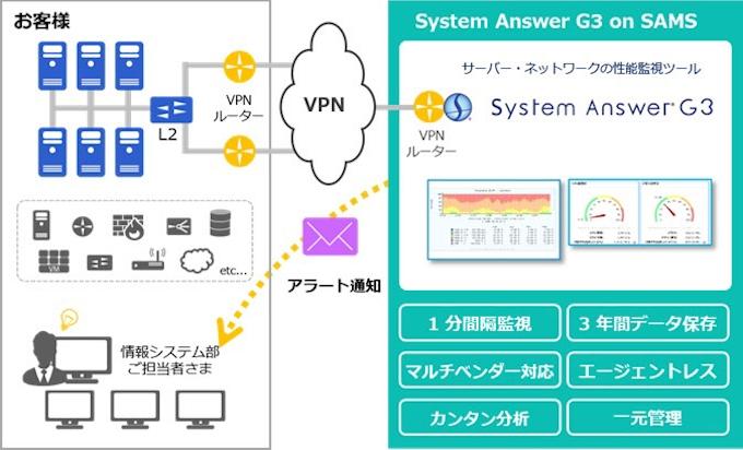 アイビーシー、クラウド型情報管理サービス「System Answer G3 on SAMS ...