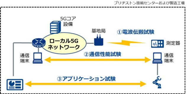 実証実験の概要(出所:NTTコミュニュケーションズ)