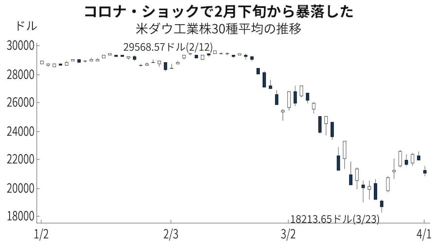 株価 アメリカ