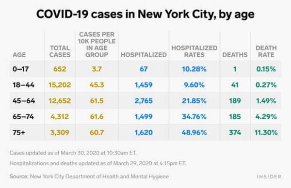 2020年3月25日付ビジネス・インサイダーの記事に掲載された、ニューヨーク市における年齢別新型コロナ感染者数や死亡者数など。表の数字は30日に更新されている。感染者が最も多いのは実は18~44歳の年齢層で、死者も41人に上る