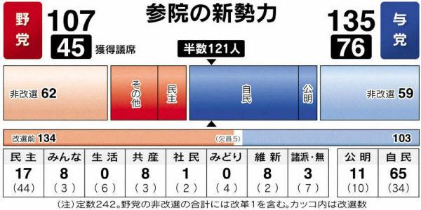 与党圧勝 ねじれ解消 参院選、自民65大幅増: 日本経済新聞