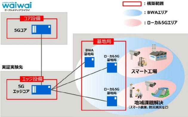 検証設備のイメージ(出所:発表資料)