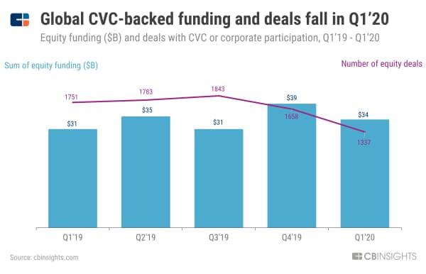 20年1~3月期の世界のCVC投資、金額も件数も減少 19年1~3月期から20年1~3月期のCVC投資額(単位:10億ドル)と件数