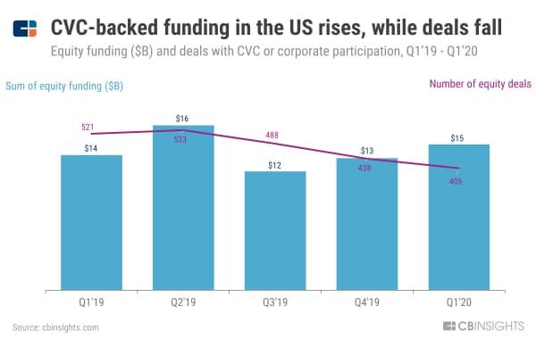 米国のCVC投資、件数は減ったが金額は増加 19年1~3月期から20年1~3月期のCVC投資額(単位:10億ドル)と件数