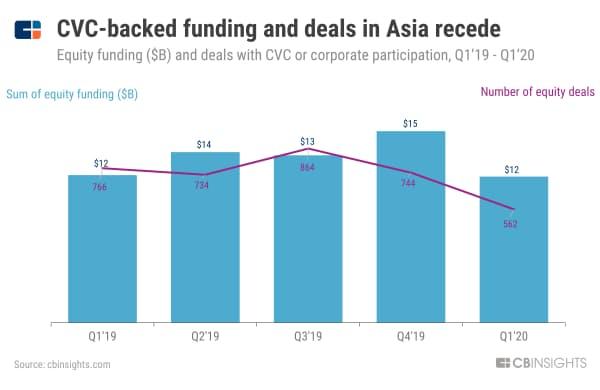 アジアのCVC投資、金額も件数も減少 19年1~3月期から20年1~3月期のCVC投資額(単位:10億ドル)と件数