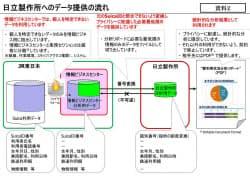 Suica乗降履歴の日立製作所へのデータ提供の流れ