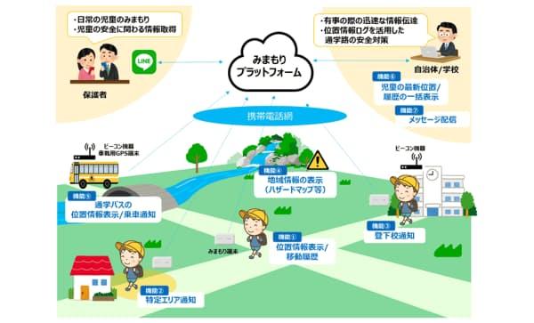児童みまもり情報配信の概要(発表資料から)