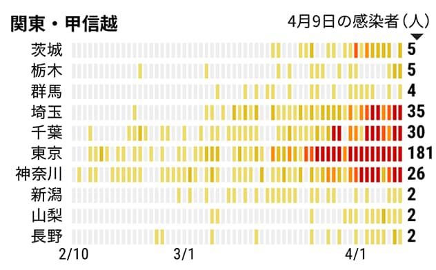 チャートで見る日本の感染状況 新型コロナウイルス