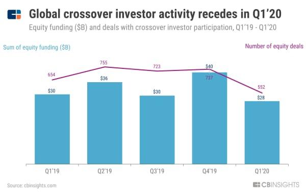 20年1~3月期の世界のクロスオーバー投資家の活動は鈍化 (19年1~3月期から20年1~3月期のクロスオーバー投資家が参加したVC投資の件数と金額、単位10億ドル)