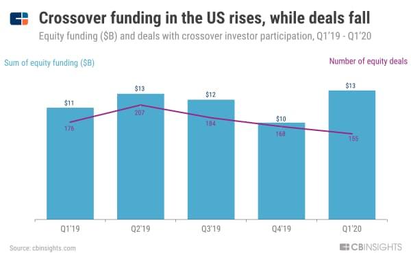 米国ではクロスオーバー投資の件数は減ったが、金額は増加 (19年1~3月期から20年1~3月期のクロスオーバー投資家が参加したVC投資の件数と金額、単位10億ドル)