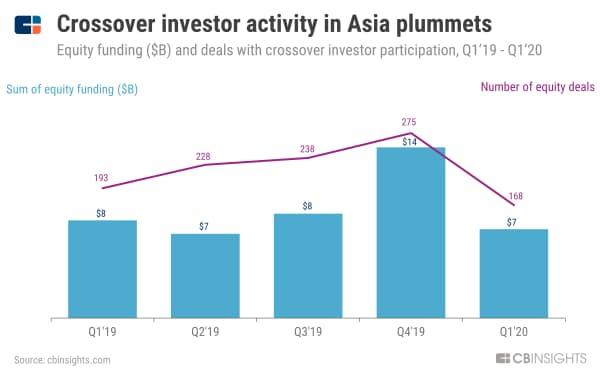 アジアではクロスオーバー投資家の活動が激減 (19年1~3月期から20年1~3月期のクロスオーバー投資家が参加したVC投資の件数と金額、単位10億ドル)