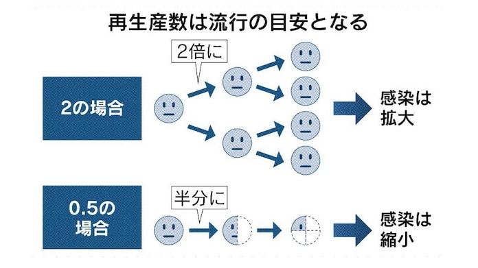 再 東京 数 実効 生産