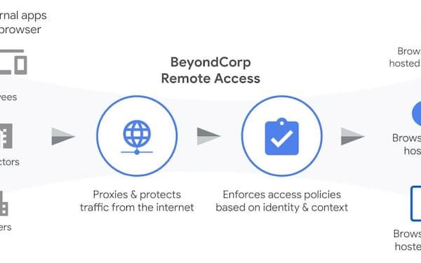 米グーグル「BeyondCorp Remote Access」の概要(出所:米グーグル)