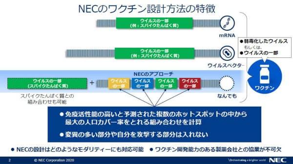 NECのエピトープ(アミノ酸配列)選別技術を活用して開発されるワクチンには、幾つかのタンパク質に由来する複数のエピトープが含まれているイメージだ(出所:NEC)