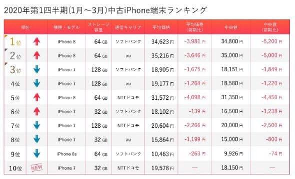 2020年第1四半期の中古iPhoneランキング(出所:マーケットエンタープライズ)