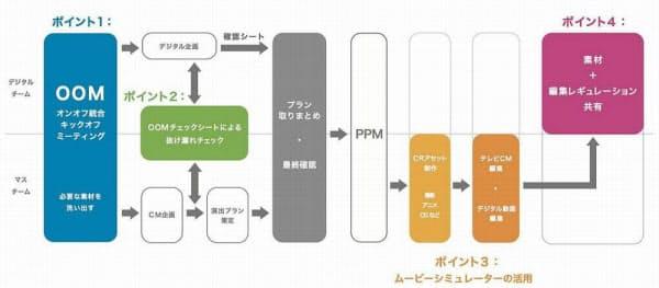開発したワークフローの概要(出所:電通)