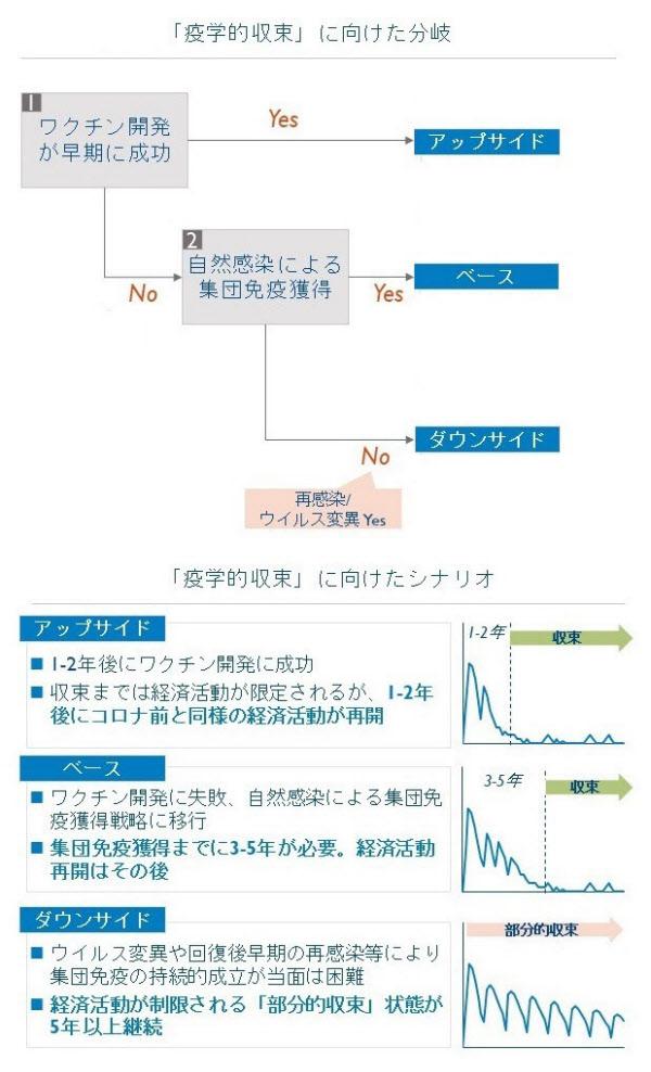 新型コロナ: 新型コロナ収束まで3~5年? 集団免疫の獲得が条件: 日本 ...