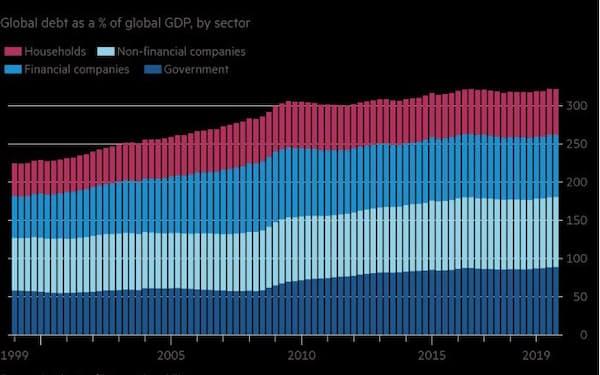 部門別の世界の政府債務(対グローバルGDP比、%)                                                       出所:国際金融協会(IIF)