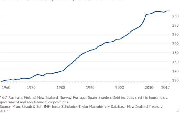 対GDP債務比率(単位:%)                                                       先進14カ国の加重平均(*)                                                       *主要7カ国(G7)および豪州、フィンランド、ニュージーランド、ノルウェー、ポルトガル、スペイン、スウェーデン。債務には家計部門、政府部門、非金融企業部門が含まれる。