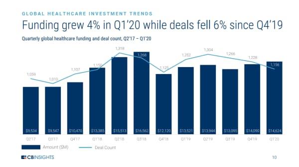 20年1~3月期の投資額は前四半期比4%増、件数は6%減 (17年4~6月期から20年1~3月期の四半期ごとの世界の医療業界への投資)