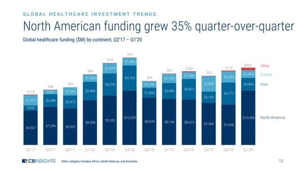 北米の医療スタートアップへの投資額は35%増 (17年4~6月期から20年1~3月期の地域別の医療業界への出資額、単位100万ドル)