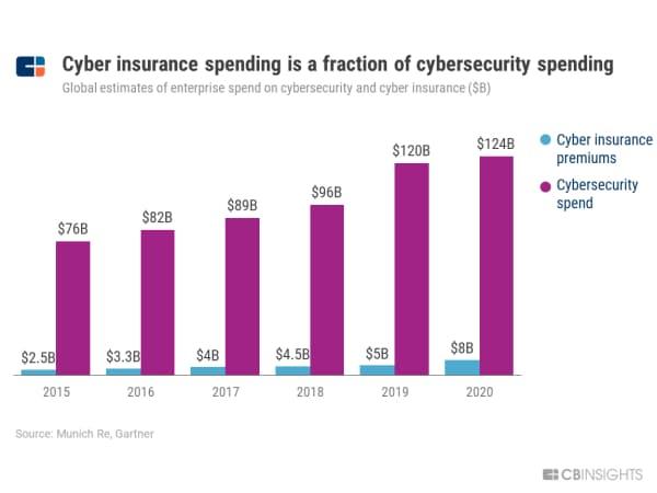 サイバー保険料、サイバーセキュリティー対策費に比べるとごくわずか (世界の企業のサイバーセキュリティー対策費とサイバー保険料の推定、単位10億ドル)