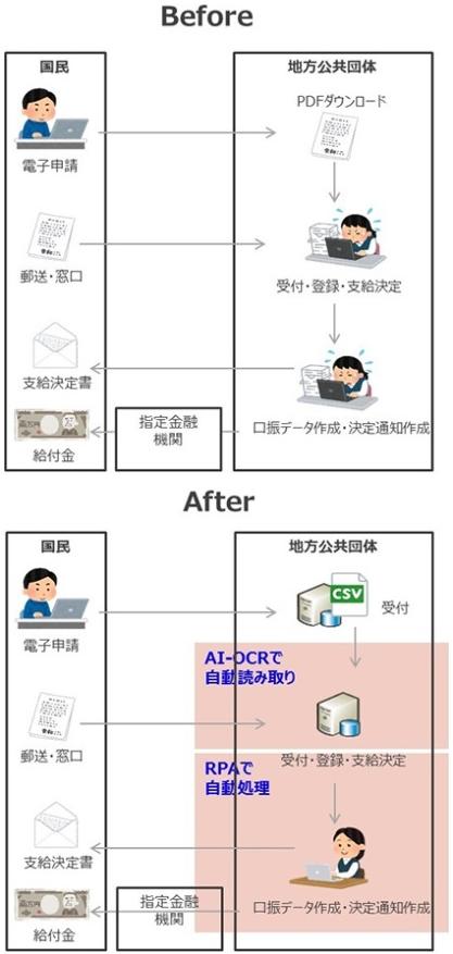 NTTデータが無償提供するAI OCRサービスとRPAを適用する前の業務と後の業務の違い(出所:NTTデータ)