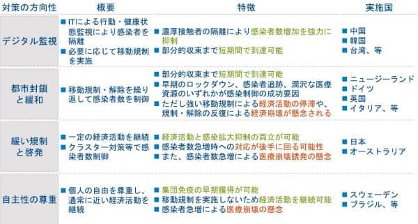 新型コロナウイルス感染症の収束に向けた各国の出口戦略の方向性(アーサー・ディ・リトル・ジャパン作成)