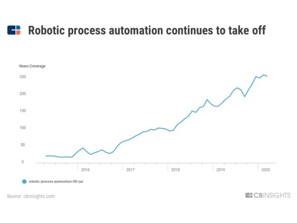 「RPA」の勢いが続いている (ニュースでの「ロボティック・プロセス・オートメーション」「RPA」の言及回数)