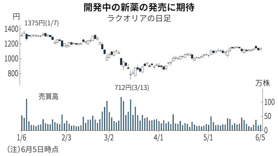 株価 テラ