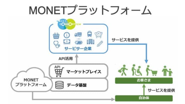 MONETプラットフォームの概念図。活用企業、自治体は迅速にモビリティーサービスを構築できる