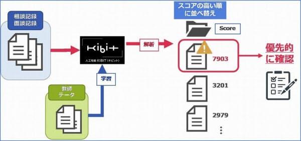 フロンテオが提供するソリューションのイメージ(出所:フロンテオ)