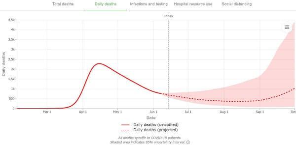 米国における1日当たりの新型コロナ感染症による死者数の推移(出所:IHME)