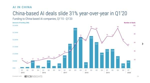20年1~3月期の中国のAIスタートアップによる調達件数は前年同期比31%減 (15年1~3月期から20年1~3月期の中国のAIスタートアップによる資金調達)