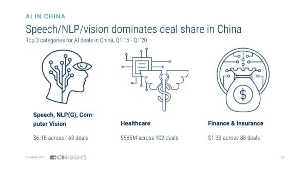 投資家の関心が最も高いのは「音声、自然言語処理、コンピュータービジョン」 (15年1~3月期から20年1~3月期に中国で最も調達額が多かったAIの3分野)