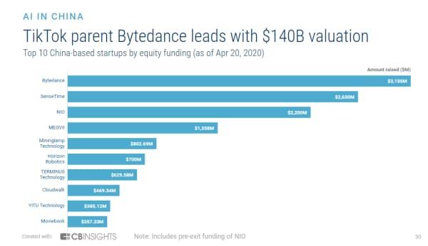 累積調達額トップは企業価値1400億ドルのバイトダンス (調達額ベースでの中国のスタートアップ上位10社、20年4月20日時点)