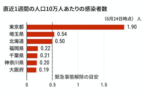 福井コロナウイルス相関図