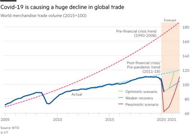 世界の流通/貿易量(2015年を100とする)