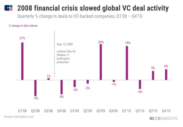 【リーマン危機】08年の金融危機で世界のVC活動が減速 (08年1~3月期から10年10~12月期の四半期ごとのVC投資件数の変動、%)