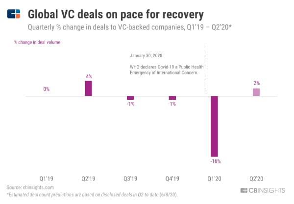 【コロナ危機】世界のVC投資件数、回復基調に (19年1~3月期から20年4~6月期の四半期ごとのVC投資件数の変動、%) 注:20年4~6月期の数値は20年6月8日時点の実績に基づく予測値(以下同)