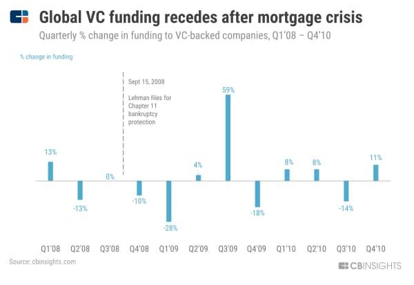 【リーマン危機】世界のVC投資額は、米住宅ローン危機を受け減少 (08年1~3月期から10年10~12月期の四半期ごとのVC投資額の変動、%)