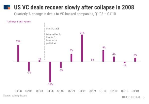 【リーマン危機】米VC投資件数、08年の壊滅的打撃から緩やかに回復 (08年1~3月期から10年10~12月期の四半期ごとのVC投資件数の変動、%)
