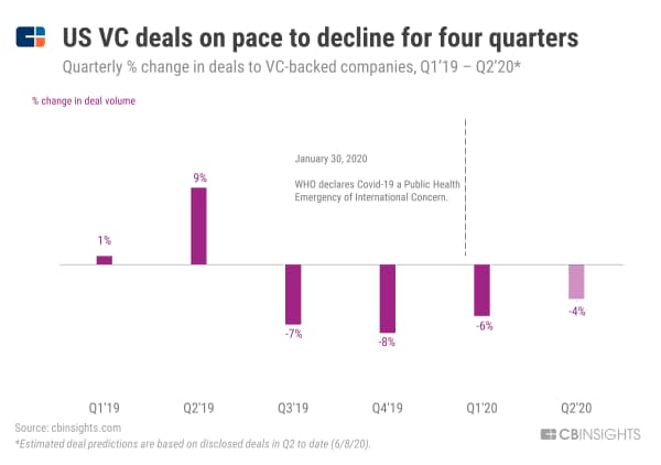 【コロナ危機】米VC投資件数、4四半期連続で減少へ (19年1~3月期から20年4~6月期の四半期ごとのVC投資件数の変動、%)