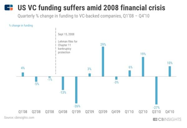 【リーマン危機】米VC投資額、08年の金融危機で低迷 (08年1~3月期から10年10~12月期の四半期ごとのVC投資額の変動、%)