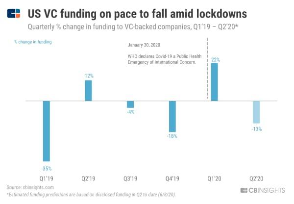 【コロナ危機】米VC投資額、ロックダウンで打撃 (19年1~3月期から20年4~6月期の四半期ごとのVC投資額の変動、%)