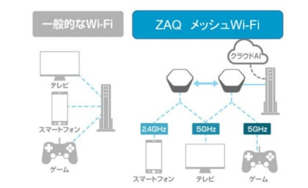 AIがWi-Fi利用状況を学習・分析し、常に最適なWi-Fi環境を自動構築(出所:ジュピターテレコム)