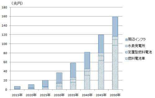 図1 水素インフラは2050年に160兆円市場に膨れ上がる(出典:『世界水素インフラプロジェクト総覧』、日経BPクリーンテック研究所)