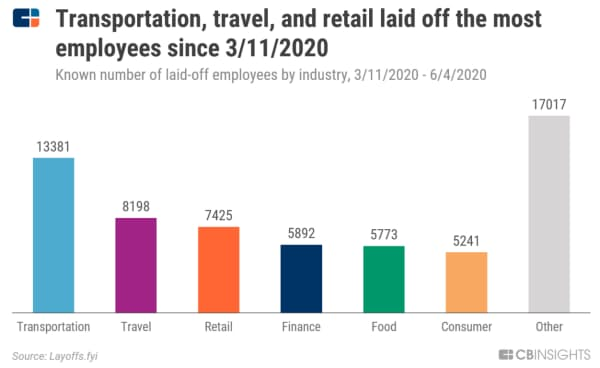 一時解雇者が最も多いのは輸送、旅行、小売り 業種別の一時解雇者数(判明分、20年3月11日~6月4日) 出所:Layoffs.fyi