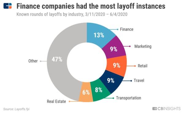 金融サービス、レイオフ実施件数は最多 業種別のレイオフ実施件数(判明分、20年3月11日~6月4日) 出所:Layoffs.fyi